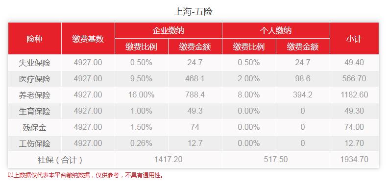 2020年1月上海社保费用