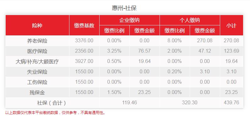 2020年4月-6月惠州社保缴费明细