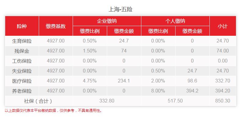 2020年2-6月上海社保费用