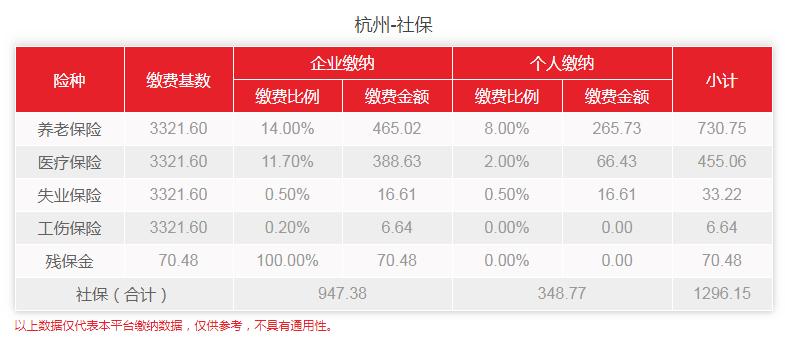 2020年1月杭州社保费用