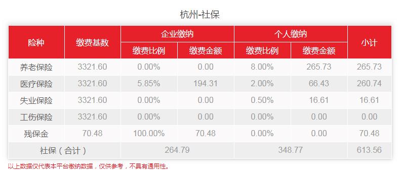 2020年2-6月杭州社保费用